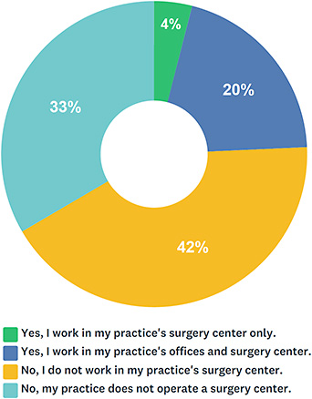 Figure 6. Do you work in your practice's surgery center?
