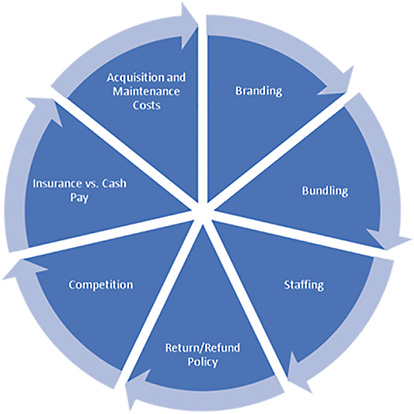 Figure 2: Weigh each of these factors when pricing new services. 