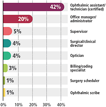 Figure 8. Allied health services respondents indicated their primary job positions as:
