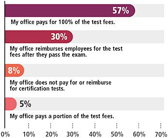 Figure 9. Does your office pay for staff certification?